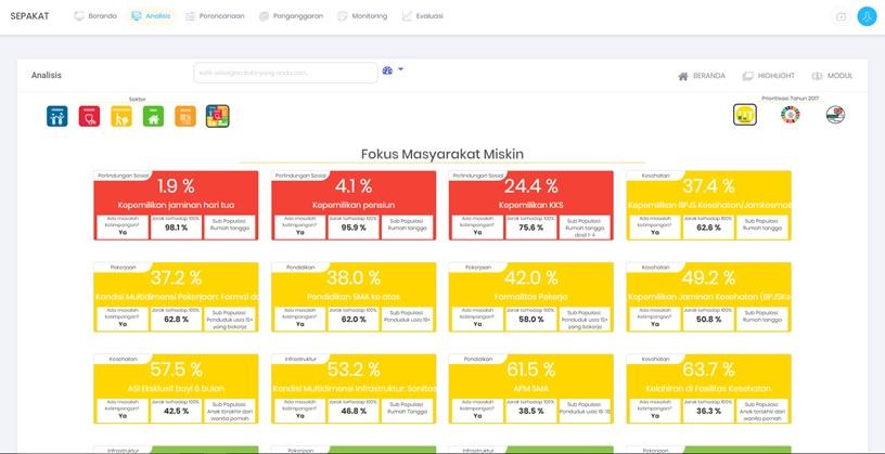 Aplikasi SEPAKAT dan Visi Penanggulangan Kemiskinan